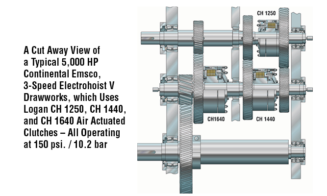 A Cut Away View of a Typical 5,000 HP Continental Emsco, 3-Speed Electrohoist V Drawworks, which Uses Logan CH 1250, CH 1440, and CH 1640 Air Actuated Clutches – All Operating at 150 psi. / 10.2 bar