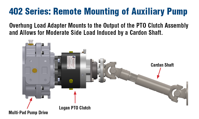 405 Series: Remote Mounting of Consecutive PTO Clutch and Auxiliary Pump Utilizing the Logan 405 Series Companion Flange Adapters, the Remotely Mounted PTO Clutch Input Interfaces