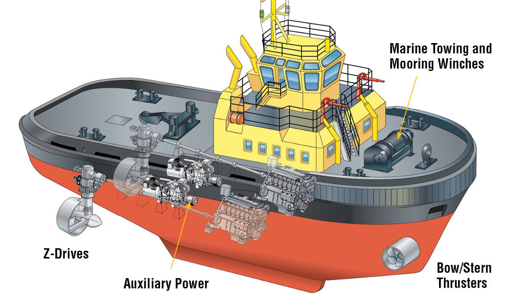 Marine Towing and Mooring Winches