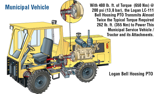 With 480 lb. ft. of Torque (650 Nm) @ 200 psi (13,8 bar), the Logan LC-111 Bell Housing PTO Transmits Almost Twice the Typical Torque Required 262 lb. ft. (355 Nm) to Power This Municipal Vehicle